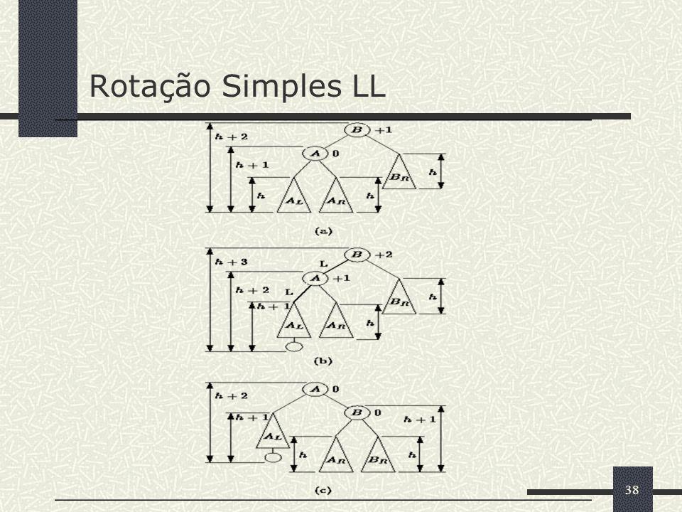38 Rotação Simples LL