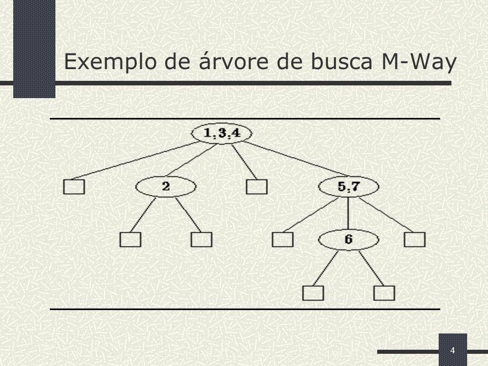 4 Exemplo de árvore de busca M-Way