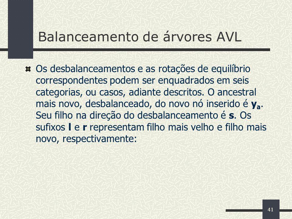 41 Balanceamento de árvores AVL Os desbalanceamentos e as rotações de equilíbrio correspondentes podem ser enquadrados em seis categorias, ou casos, adiante descritos.