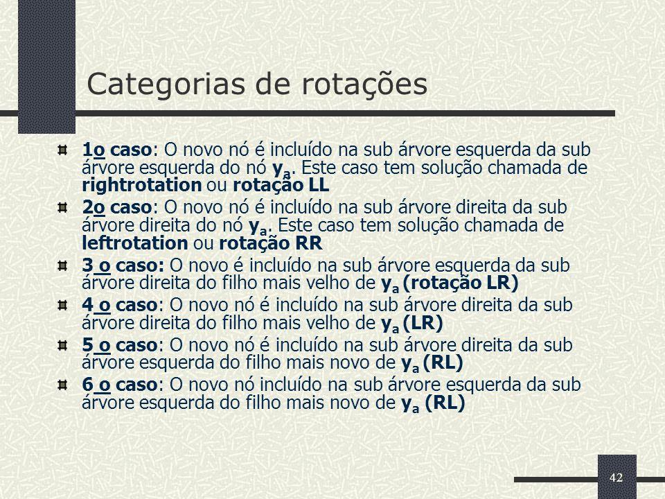 42 Categorias de rotações 1o caso: O novo nó é incluído na sub árvore esquerda da sub árvore esquerda do nó y a.