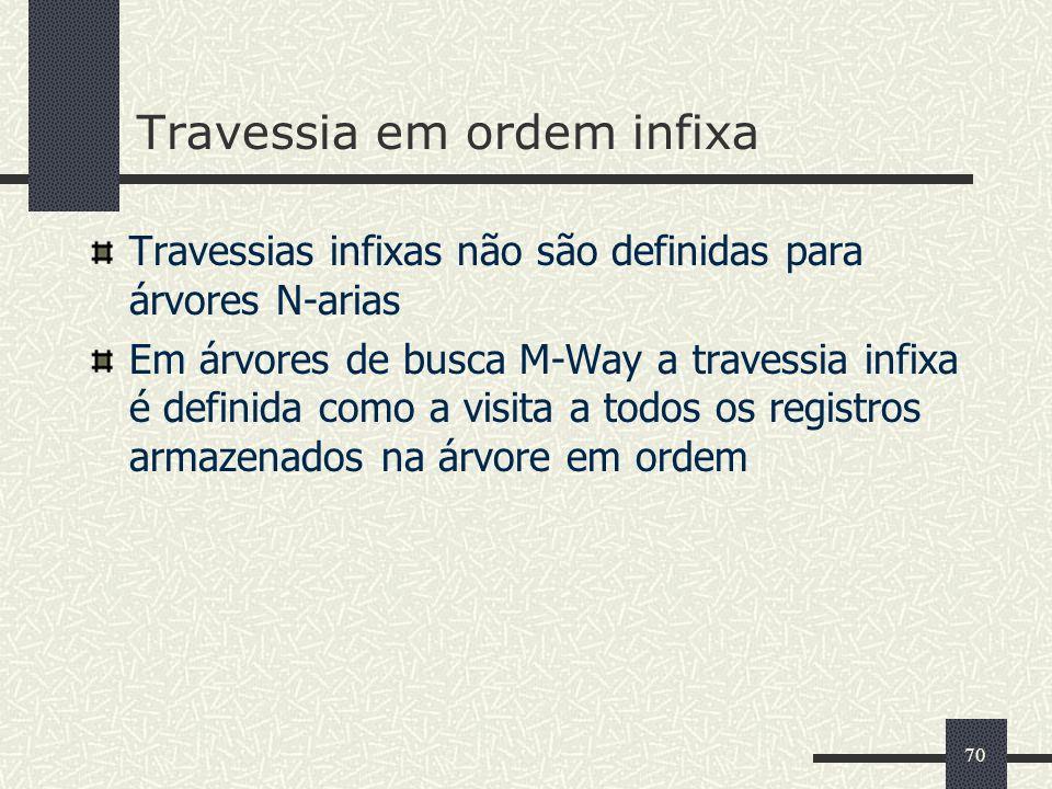 70 Travessia em ordem infixa Travessias infixas não são definidas para árvores N-arias Em árvores de busca M-Way a travessia infixa é definida como a visita a todos os registros armazenados na árvore em ordem