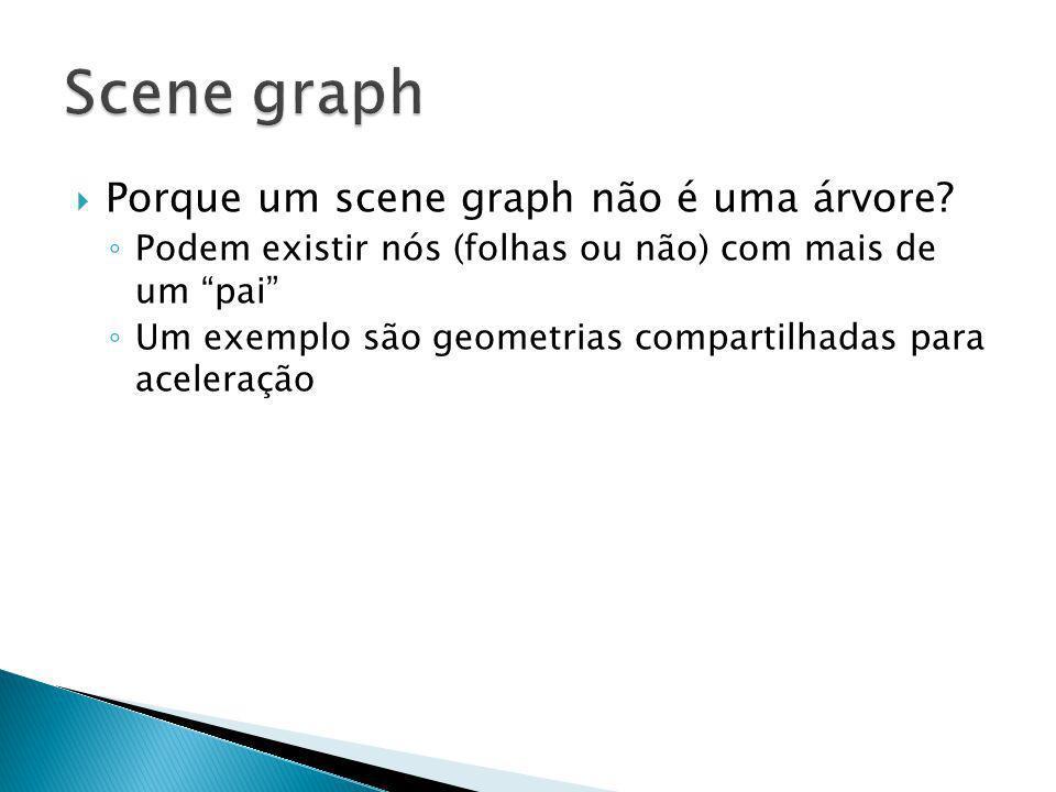 Porque um scene graph não é uma árvore? Podem existir nós (folhas ou não) com mais de um pai Um exemplo são geometrias compartilhadas para aceleração