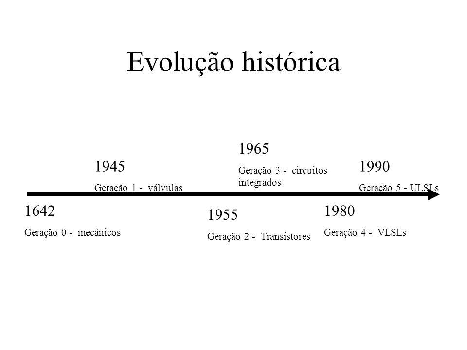 Evolução histórica 1642 Geração 0 - mecânicos 1945 Geração 1 - válvulas 1955 Geração 2 - Transistores 1965 Geração 3 - circuitos integrados 1980 Geraç