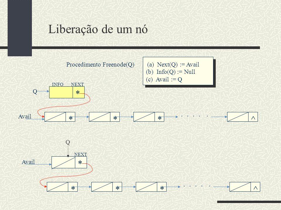 Gerenciamento de espaço disponível (available) ***^..... Avail Alocação de um novo nó If Avail = Null then sem-espaço (a) else begin Getnode := Avail;