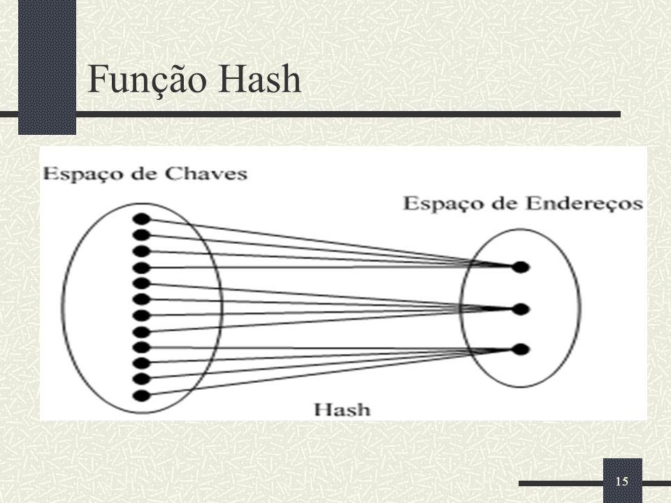 15 Função Hash
