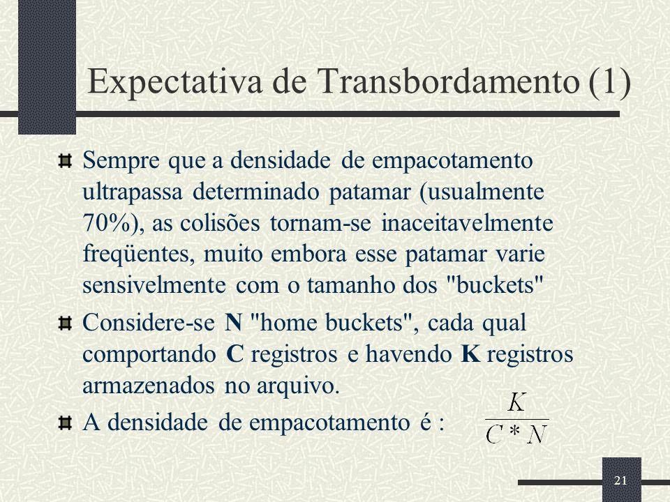 21 Expectativa de Transbordamento (1) Sempre que a densidade de empacotamento ultrapassa determinado patamar (usualmente 70%), as colisões tornam-se i