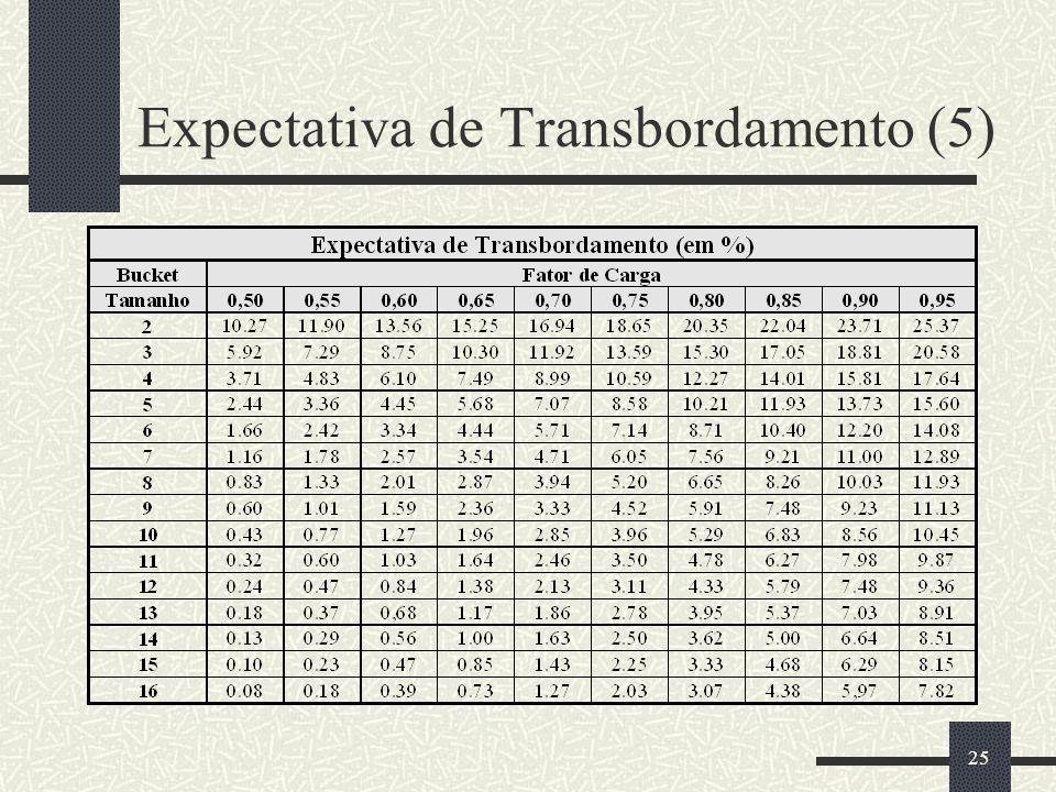 25 Expectativa de Transbordamento (5)