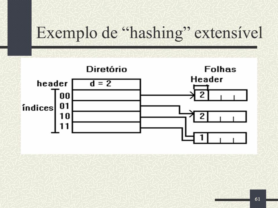 61 Exemplo de hashing extensível