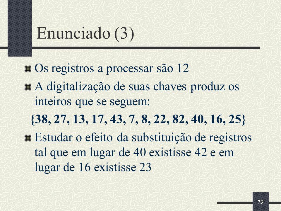 73 Enunciado (3) Os registros a processar são 12 A digitalização de suas chaves produz os inteiros que se seguem: {38, 27, 13, 17, 43, 7, 8, 22, 82, 4