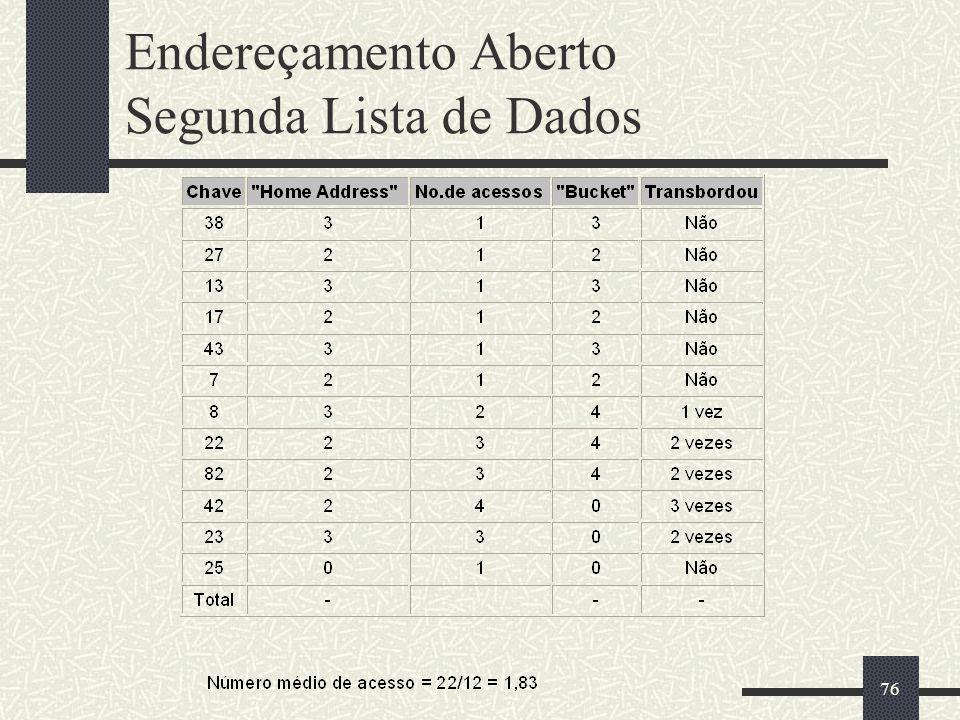 76 Endereçamento Aberto Segunda Lista de Dados