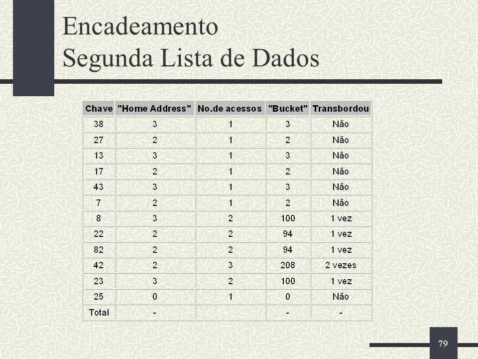 79 Encadeamento Segunda Lista de Dados