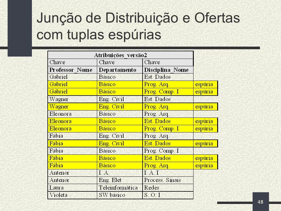48 Junção de Distribuição e Ofertas com tuplas espúrias