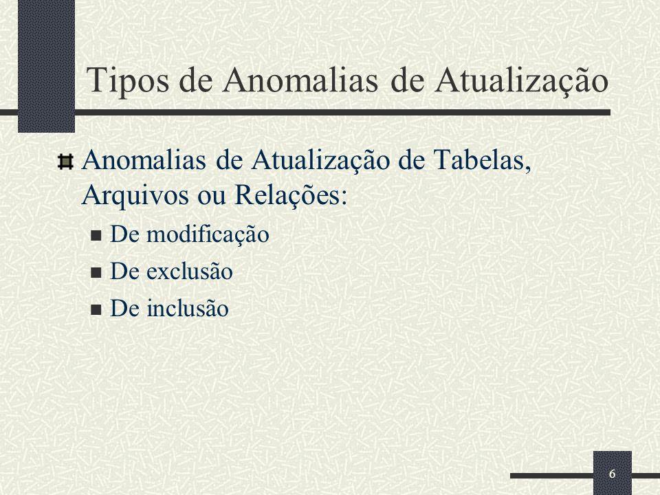 6 Tipos de Anomalias de Atualização Anomalias de Atualização de Tabelas, Arquivos ou Relações: De modificação De exclusão De inclusão