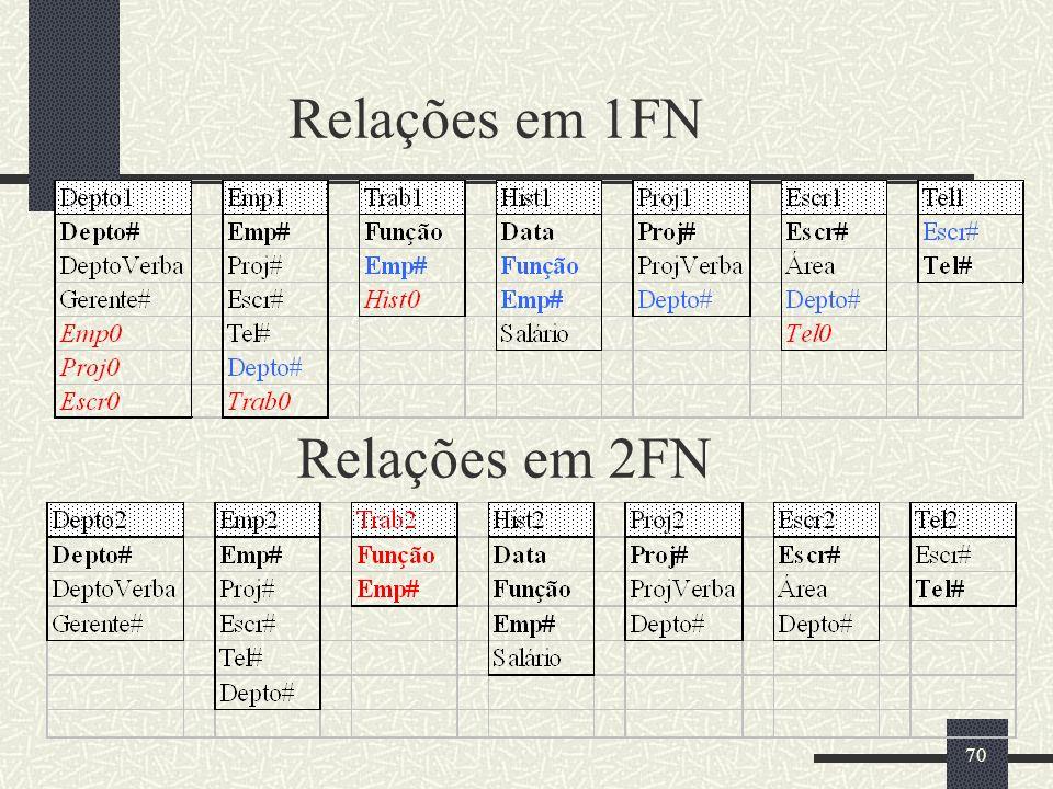 70 Relações em 1FN Relações em 2FN