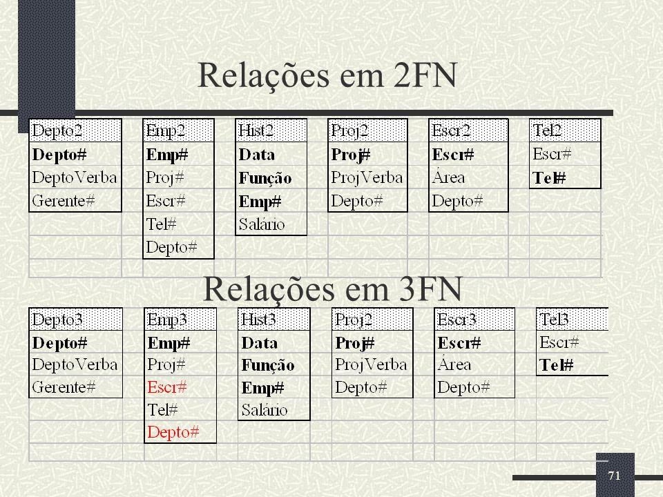71 Relações em 2FN Relações em 3FN