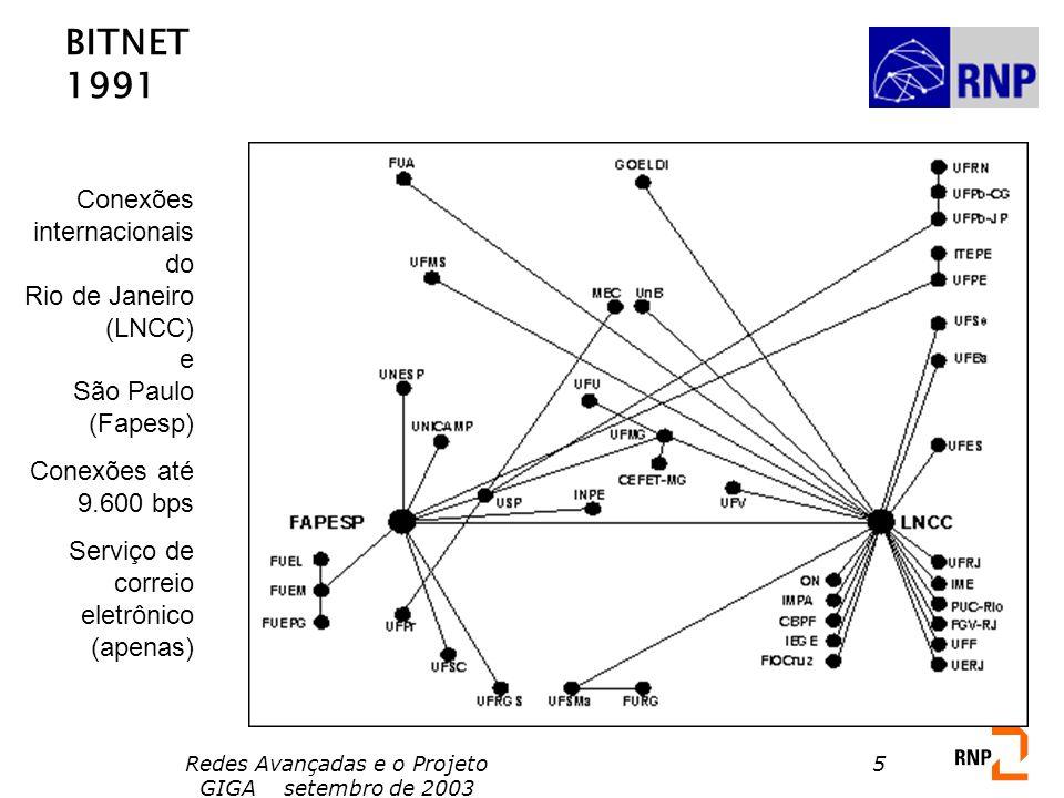 Redes Avançadas e o Projeto GIGA setembro de 2003 5 BITNET 1991 Conexões internacionais do Rio de Janeiro (LNCC) e São Paulo (Fapesp) Conexões até 9.6