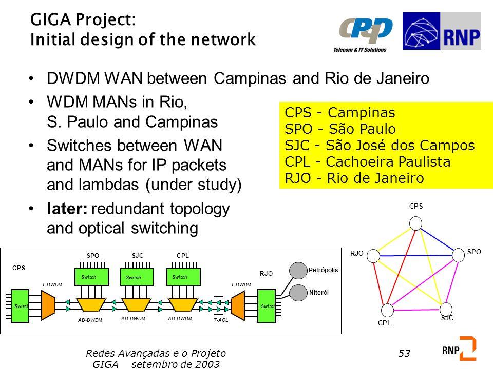 Redes Avançadas e o Projeto GIGA setembro de 2003 53 GIGA Project: Initial design of the network DWDM WAN between Campinas and Rio de Janeiro WDM MANs