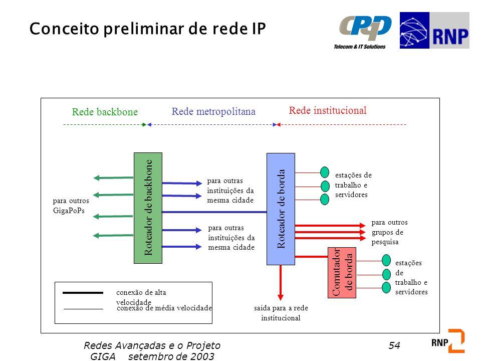 Redes Avançadas e o Projeto GIGA setembro de 2003 54 Conceito preliminar de rede IP Roteador de backbone Roteador de borda Comutador de borda Rede bac