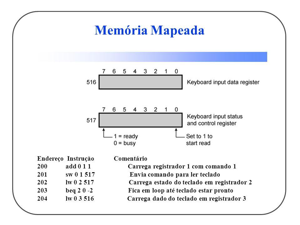 Memória Mapeada EndereçoInstrução Comentário 200 add 0 1 1 Carrega registrador 1 com comando 1 201 sw 0 1 517 Envia comando para ler teclado 202 lw 0