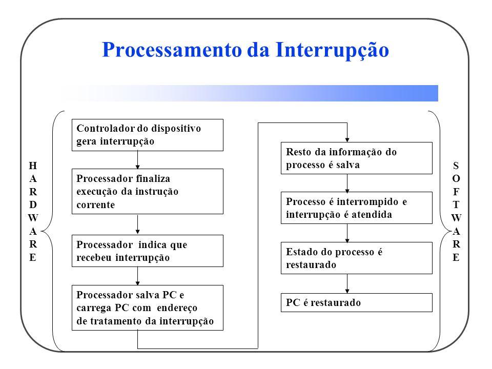 Processamento da Interrupção Controlador do dispositivo gera interrupção Processador finaliza execução da instrução corrente Processador indica que re