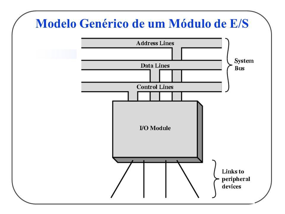 Modelo Genérico de um Módulo de E/S