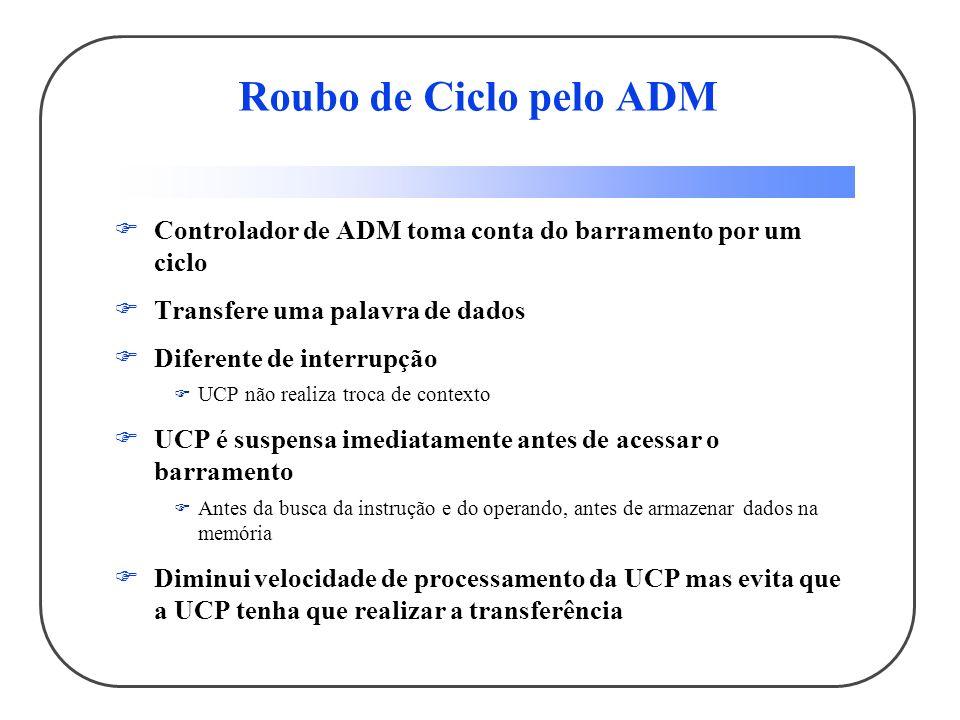 Roubo de Ciclo pelo ADM Controlador de ADM toma conta do barramento por um ciclo Transfere uma palavra de dados Diferente de interrupção UCP não reali