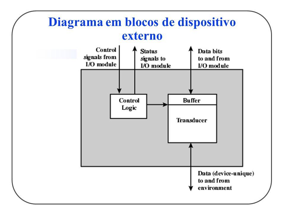 Diagrama em blocos de dispositivo externo