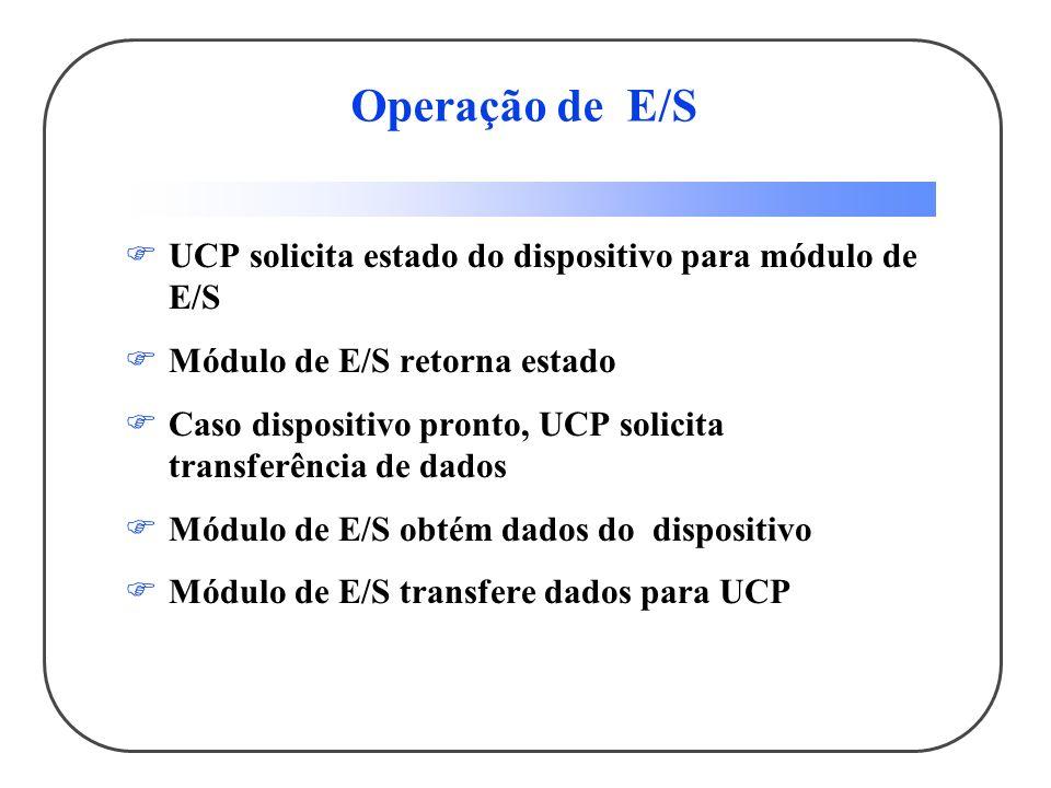 Operação de E/S UCP solicita estado do dispositivo para módulo de E/S Módulo de E/S retorna estado Caso dispositivo pronto, UCP solicita transferência