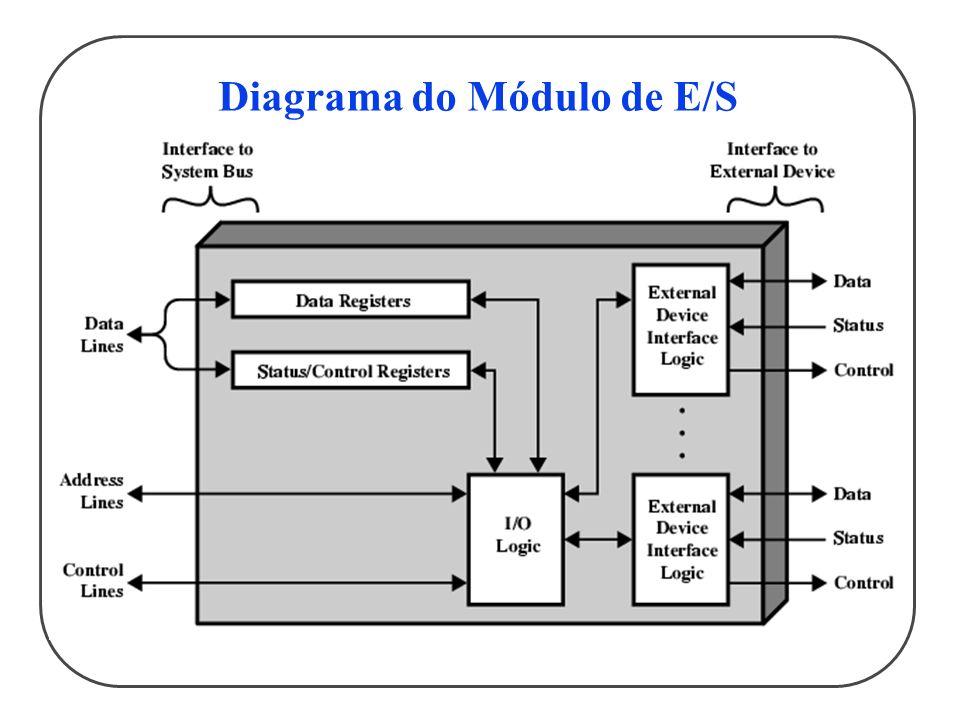 Diagrama do Módulo de E/S