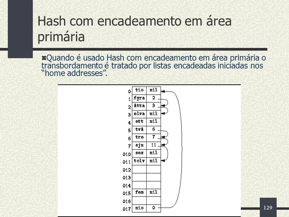 129 Hash com encadeamento em área primária Quando é usado Hash com encadeamento em área primária o transbordamento é tratado por listas encadeadas ini