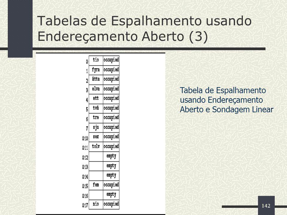142 Tabelas de Espalhamento usando Endereçamento Aberto (3) Tabela de Espalhamento usando Endereçamento Aberto e Sondagem Linear