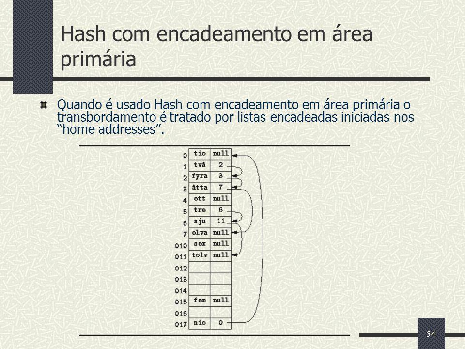 54 Hash com encadeamento em área primária Quando é usado Hash com encadeamento em área primária o transbordamento é tratado por listas encadeadas inic
