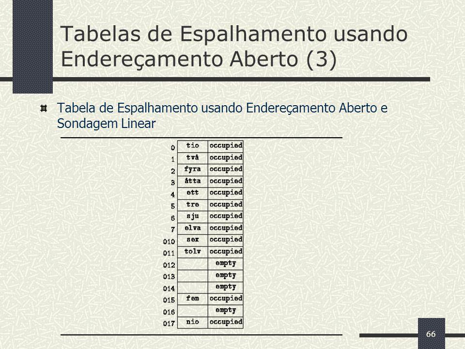 66 Tabelas de Espalhamento usando Endereçamento Aberto (3) Tabela de Espalhamento usando Endereçamento Aberto e Sondagem Linear