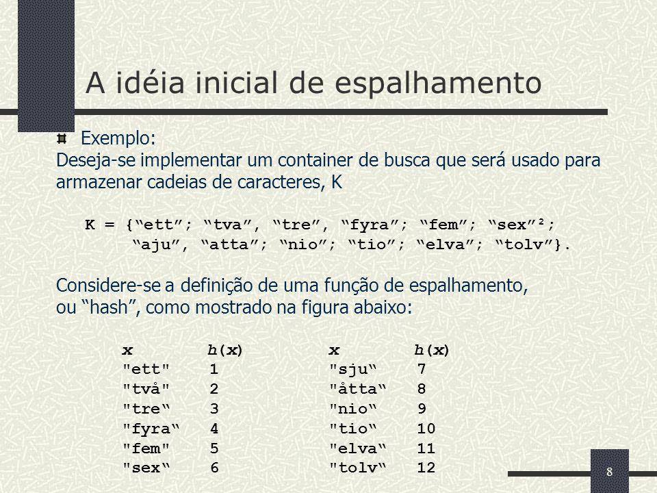 8 A idéia inicial de espalhamento Exemplo: Deseja-se implementar um container de busca que será usado para armazenar cadeias de caracteres, K K = {ett