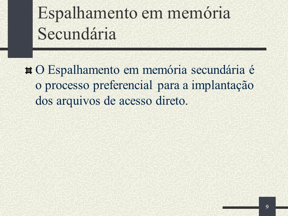 9 Espalhamento em memória Secundária O Espalhamento em memória secundária é o processo preferencial para a implantação dos arquivos de acesso direto.