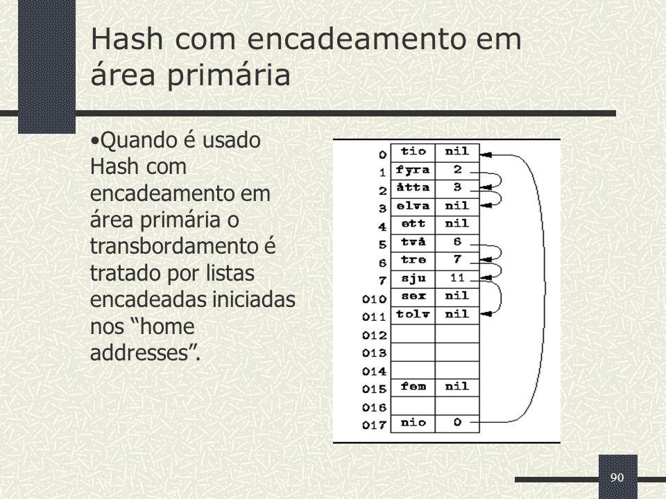 90 Quando é usado Hash com encadeamento em área primária o transbordamento é tratado por listas encadeadas iniciadas nos home addresses. Hash com enca