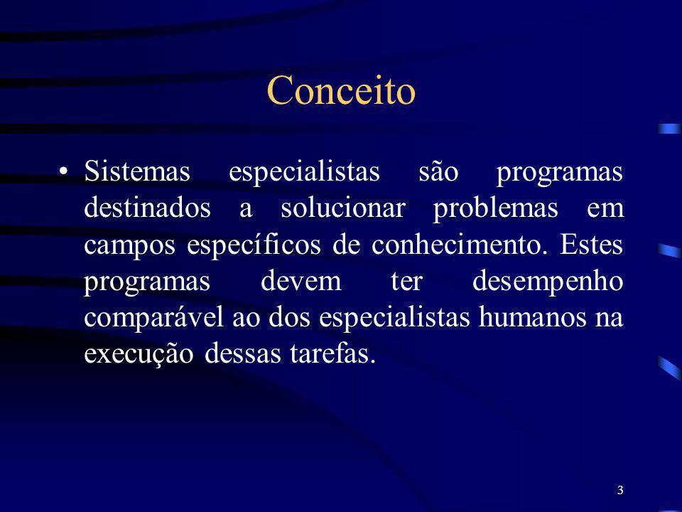3 Conceito Sistemas especialistas são programas destinados a solucionar problemas em campos específicos de conhecimento. Estes programas devem ter des