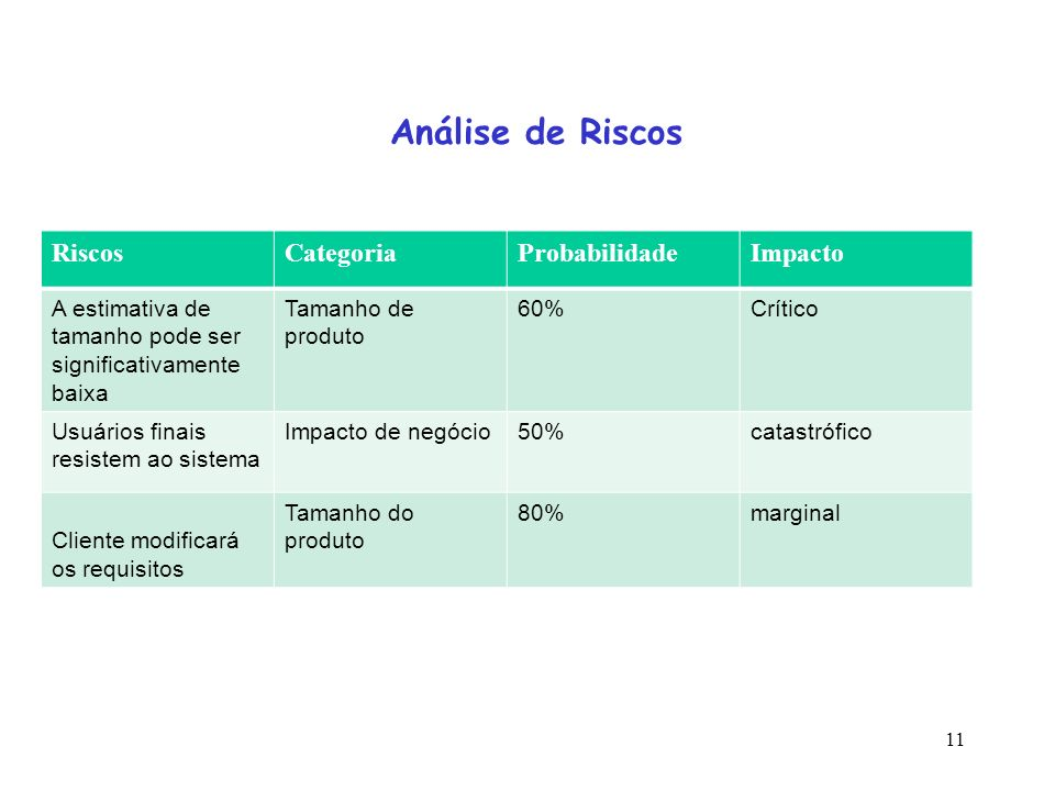 11 Análise de Riscos RiscosCategoriaProbabilidadeImpacto A estimativa de tamanho pode ser significativamente baixa Tamanho de produto 60%Crítico Usuár