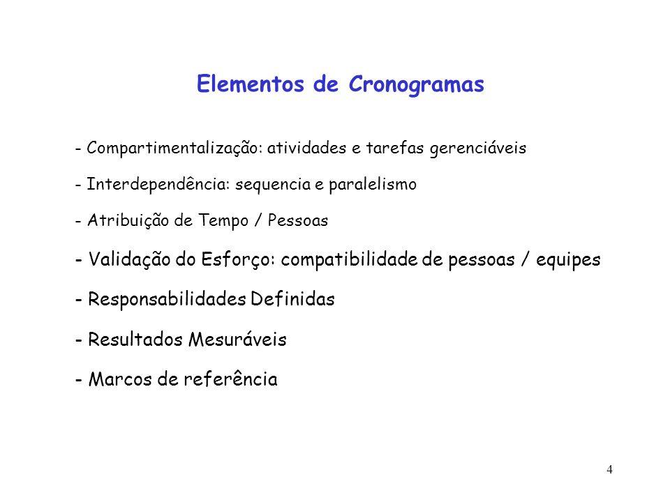4 - Compartimentalização: atividades e tarefas gerenciáveis - Interdependência: sequencia e paralelismo - Atribuição de Tempo / Pessoas - Validação do