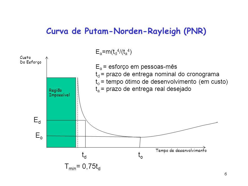 6 Curva de Putam-Norden-Rayleigh (PNR) Custo Do Esforço Tempo de desenvolvimento Região Impossível EdEd EoEo tdtd toto E a =m(t d 4 /(t a 4 ) E a = es