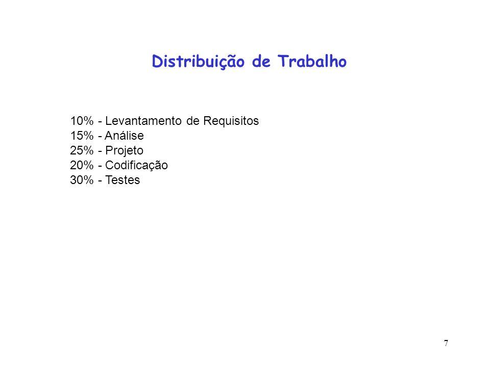 7 Distribuição de Trabalho 10% - Levantamento de Requisitos 15% - Análise 25% - Projeto 20% - Codificação 30% - Testes