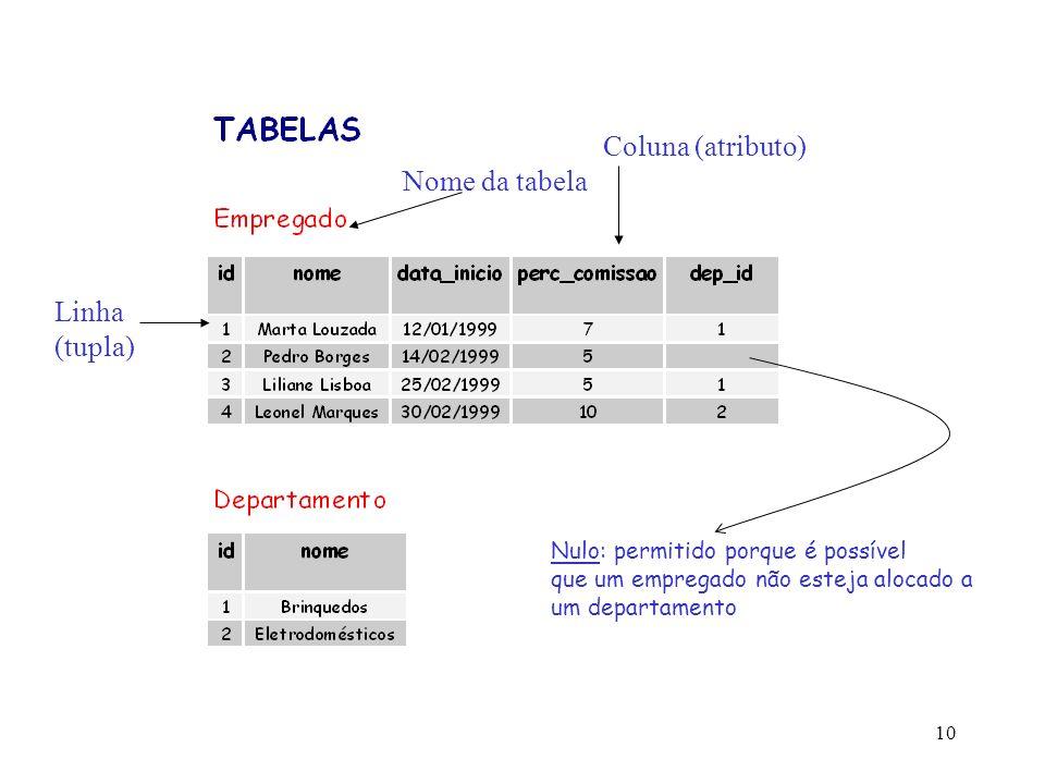 10 Linha (tupla) Coluna (atributo) Nome da tabela Nulo: permitido porque é possível que um empregado não esteja alocado a um departamento