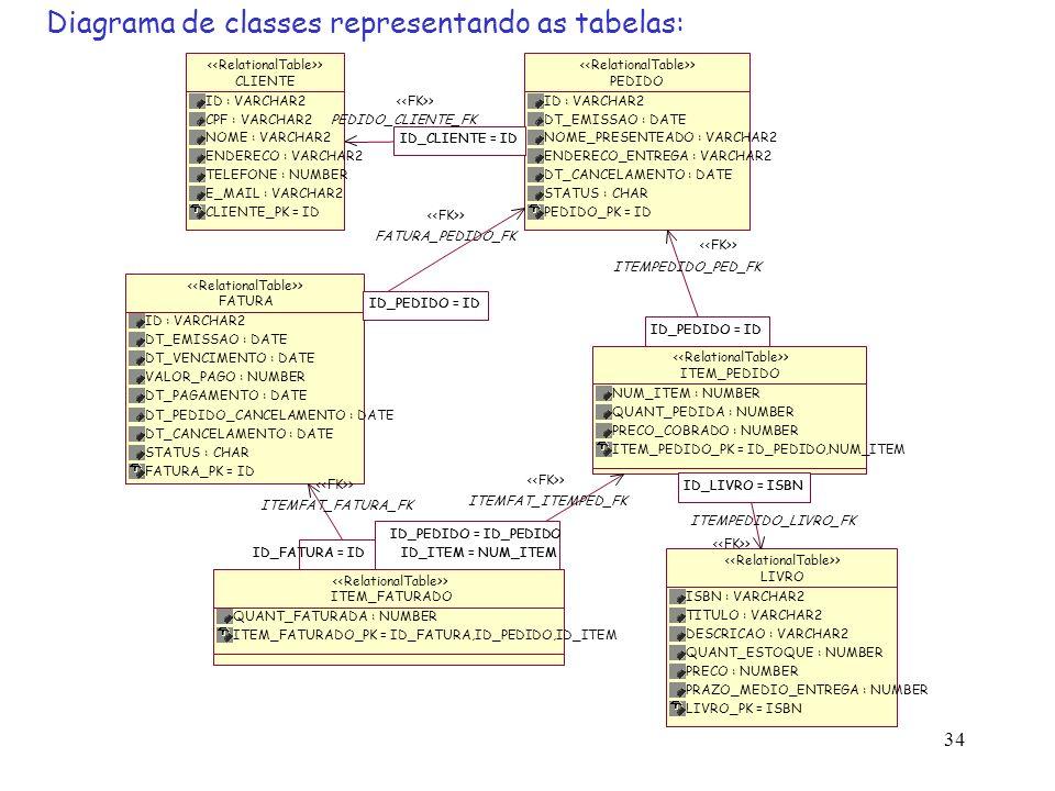 34 ID_PEDIDO = ID ITEMPEDIDO_PED_FK > ID_LIVRO = ISBN ITEMPEDIDO_LIVRO_FK > ID_PEDIDO = ID_PEDIDO ID_ITEM = NUM_ITEM ID_PEDIDO = ID_PEDIDO ID_ITEM = N