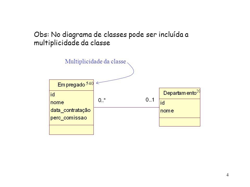 4 Obs: No diagrama de classes pode ser incluída a multiplicidade da classe 540 20 Multiplicidade da classe