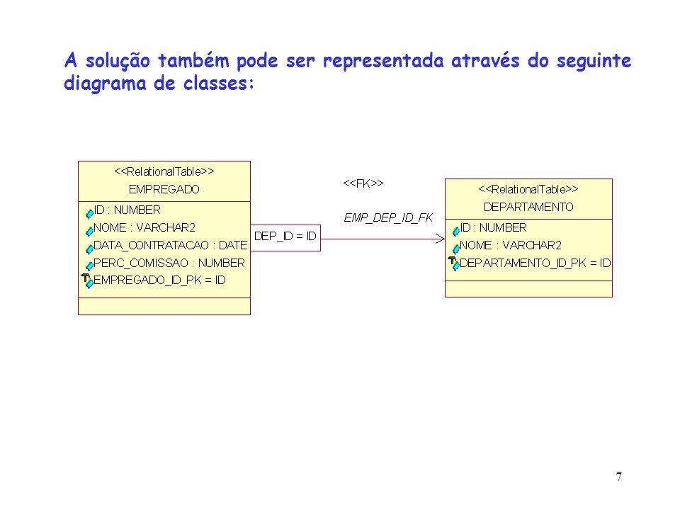 7 A solução também pode ser representada através do seguinte diagrama de classes: