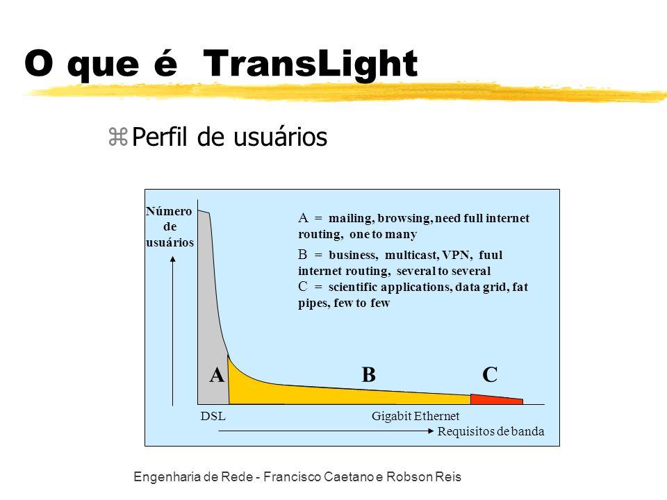 Engenharia de Rede - Francisco Caetano e Robson Reis O que é TransLight zPerfil de usuários AB Número de usuários Requisitos de banda DSLGigabit Ether