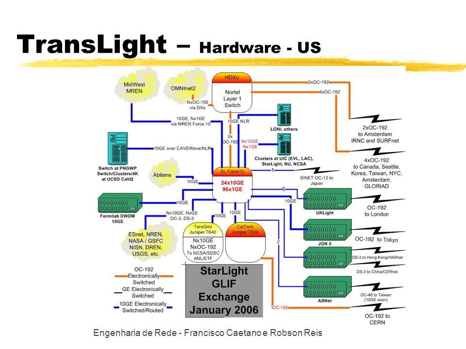 Engenharia de Rede - Francisco Caetano e Robson Reis TransLight – Hardware - US