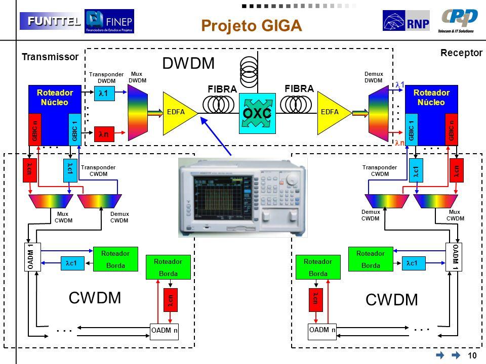 10 FUNTTEL Projeto GIGA Transmissor Receptor Transponder DWDM... 1 n Roteador Núcleo Roteador Núcleo 1 n Mux DWDM FIBRA Demux DWDM EDFA FIBRA OXC GBIC