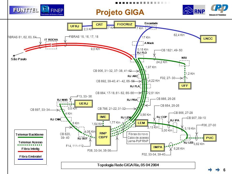 6 FUNTTEL Projeto GIGA Topologia Rede GIGA Rio, 05 04 2004 IT ROCHA RJ CNN RJ BOT RJ FLO NRI UERJ 4 Km 5 Km 4,06 Km 1,77 Km 6 Km 4,22 Km 24,2 Km 1,2 K