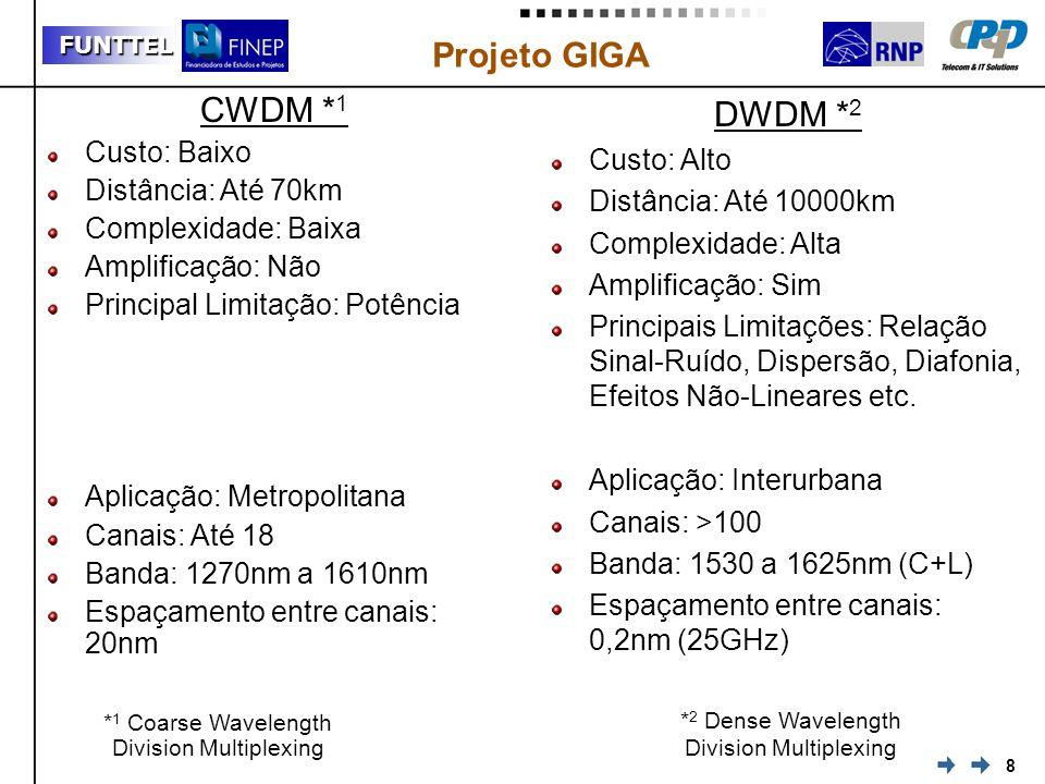 8 FUNTTEL Projeto GIGA CWDM * 1 Custo: Baixo Distância: Até 70km Complexidade: Baixa Amplificação: Não Principal Limitação: Potência Aplicação: Metrop